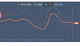 K-Pop and Real-Time Music Charts: Music as a Sensation